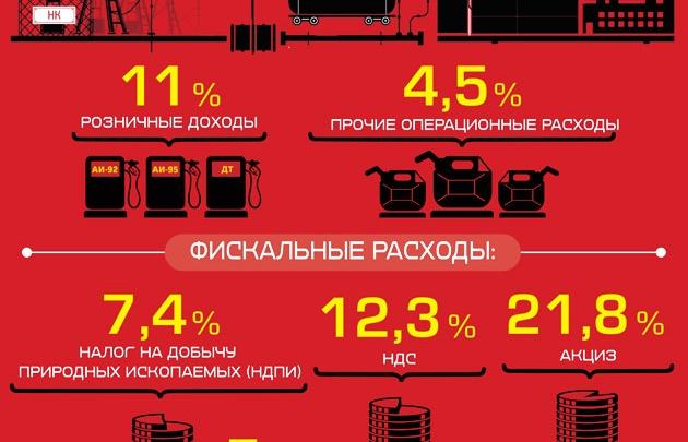 Налоговый маневр: бензин подорожает на 15%