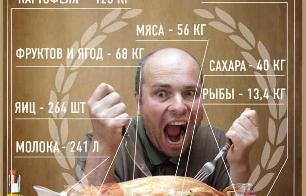 Каждый самарец съел в 2012 году 56 кг мяса
