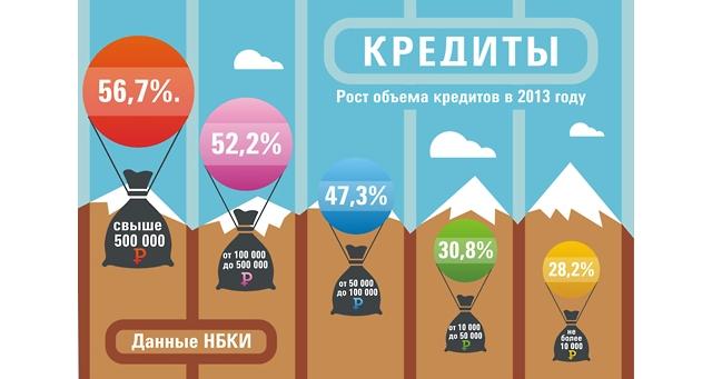 Россияне «остыли» к кредитам «на чайники»