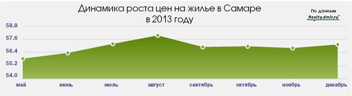 Цены на жилье в Самаре: итоги года