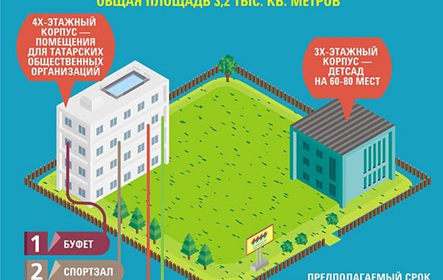 У мечети построят татарский культурный центр