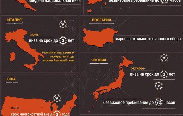 Визовый режим: что изменится в 2014 году