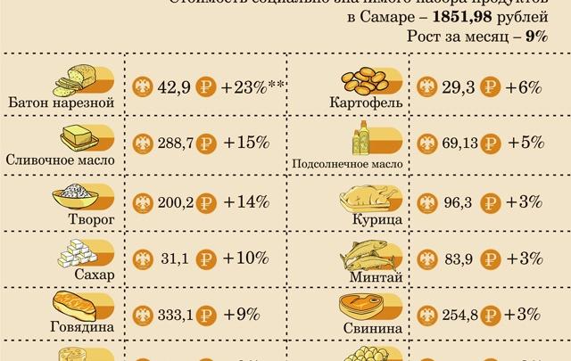 В Самаре зафиксировали рекордный рост цен