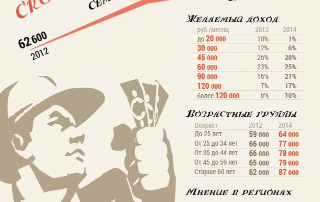 Самарцы хотят жить семьей на 70 тыс в месяц
