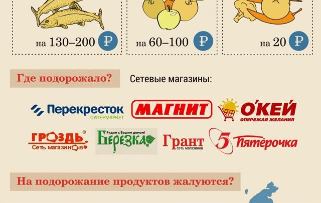 Россияне негодуют из-за роста цен