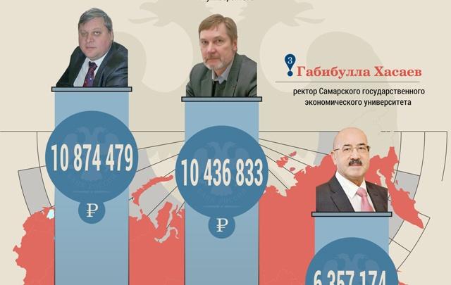 Ректоры вузов Самары попали в число богачей