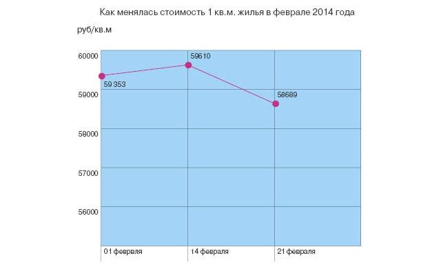 Как рубль повлияет на цену квадратного метра