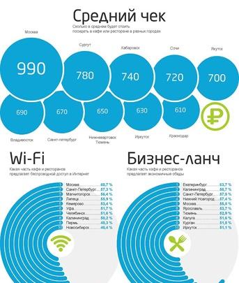 2ГИС собрал информацию о среднем чеке, Wi-Fi и бизнес-ланчах в Тюмени