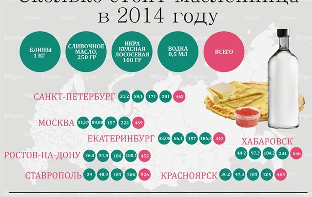 Масленица обойдется хозяйкам в 481 рубль