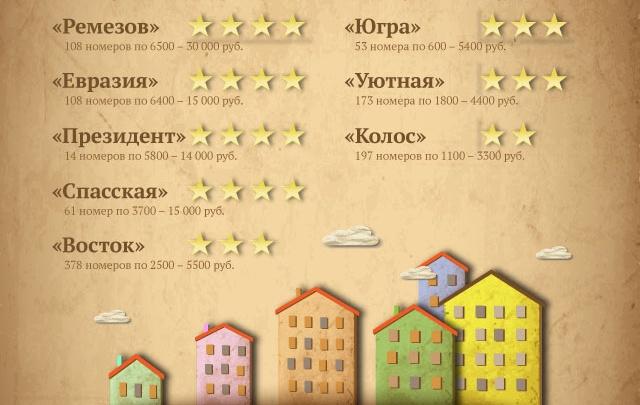 Переночевать в Тюмени можно за 600 рублей