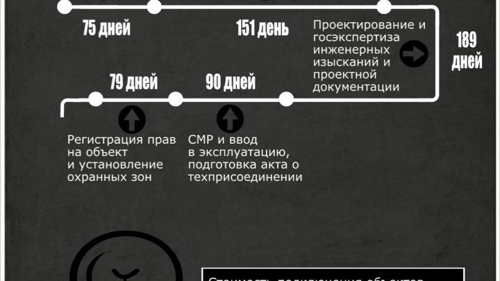 Срок подключения к сетям сократят до 40 дней
