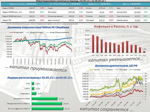 Сбербанк: инвестиционный обзор за неделю
