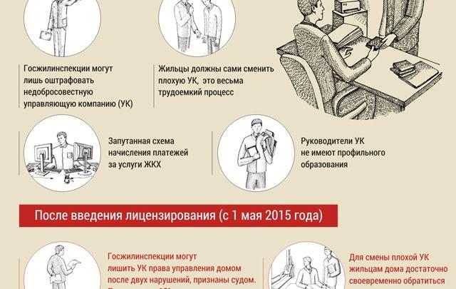 Управляющие компании Поморья сдают экзамены