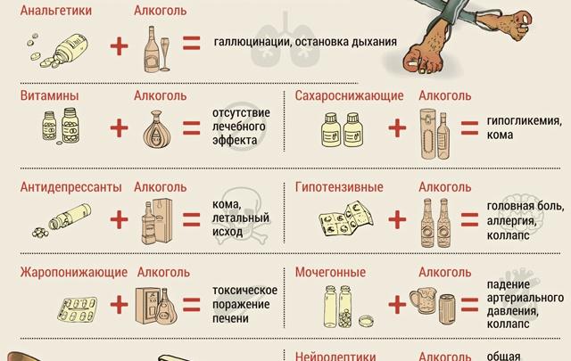 Лекарство + Алкоголь = ?