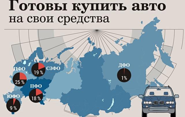 Россияне больше не хотят покупать машины