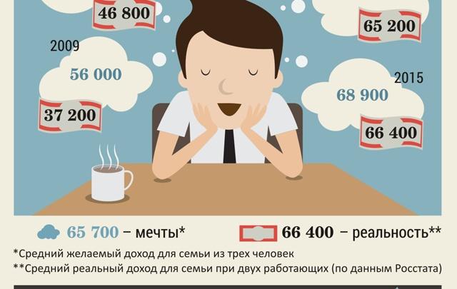 Зарплата мечты: 69 000 в месяц