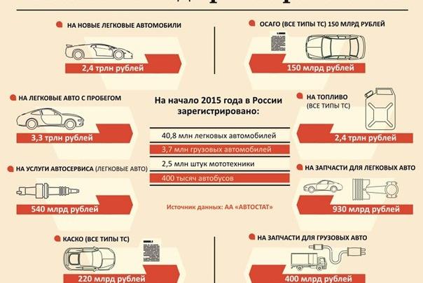 Российский авторынок упал на 41%