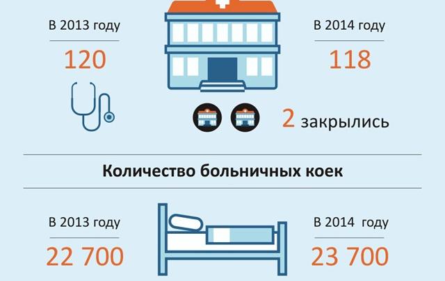 Меньше больниц – больше коек