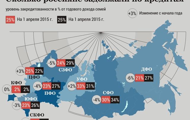 Россияне задолжали банкам по 200 тысяч