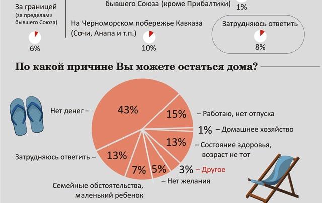 Россияне променяли Крым на заграницу