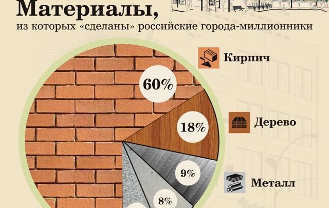 Из чего сделаны российские мегаполисы?