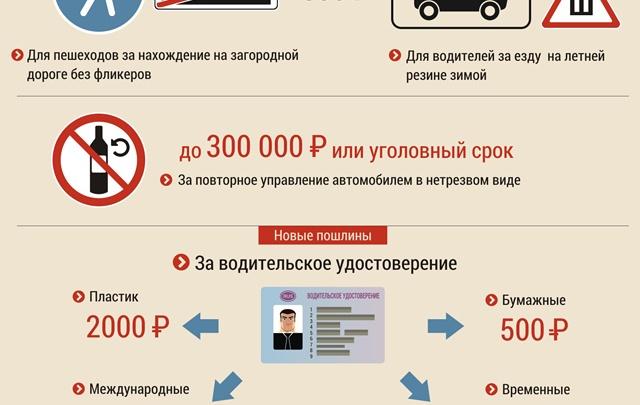 Год 2015: насколько «подорожает» автомобилист?