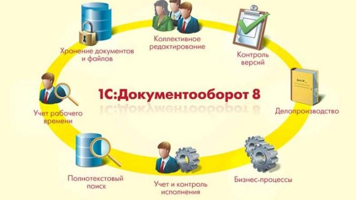 Электронный документооборот должен стать реальностью