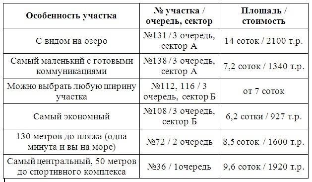 Весь спектр земельных участков в «Морском»