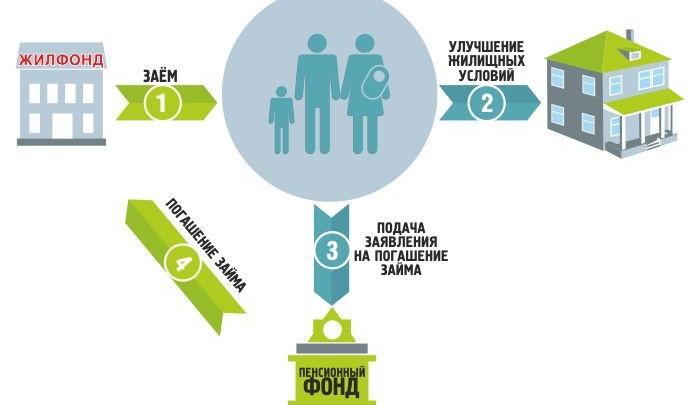 «Жилфонд» — займы 7% годовых